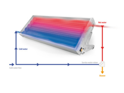 Tankless Solar Water Heaters - Tankless Solar Water Heaters | Bathroom Design Curacao